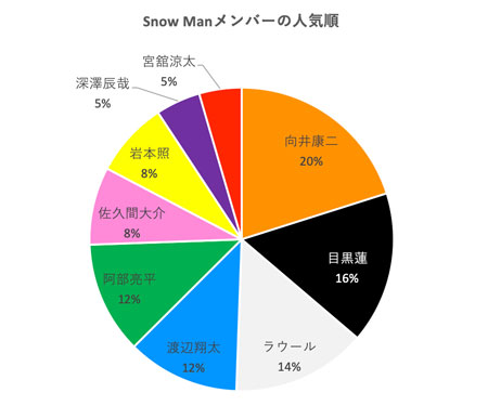 Snow Man, メンバー, 人気順, 2020