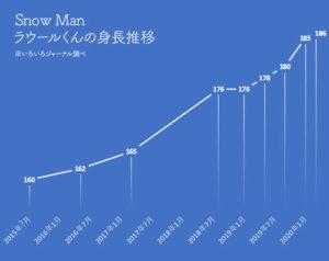 Snow Man, スノーマン, ラウール, 身長, 推移, グラフ