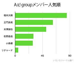 Aぇ! group, ジャニーズ, エエグループ, メンバー, 人気順, ランキング