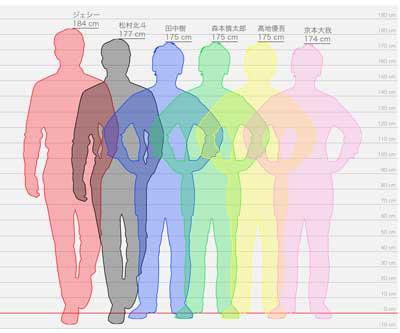 SixTONES(ストーンズ)メンバーのジェシー, 京本大我, 松村北斗, 田中樹, 森本慎太郎, 髙地優吾の身長