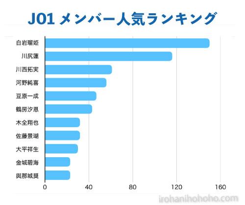 JO1メンバー人気ランキング