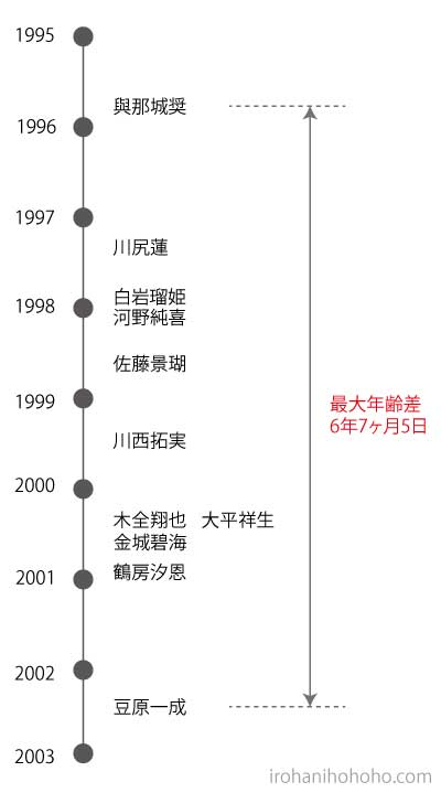 JO1メンバーの年齢順