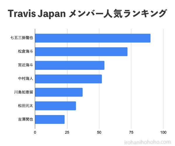 Travis Japan(トラビスジャパン、トラジャ)メンバー人気順ランキング