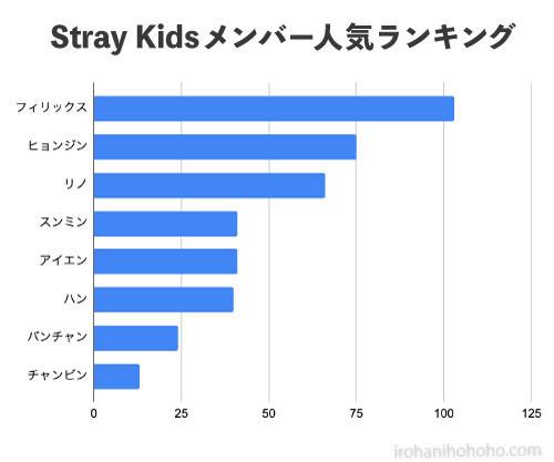 Stray Kidsメンバー人気ランキング
